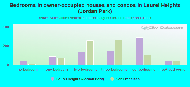 Bedrooms in owner-occupied houses and condos in Laurel Heights (Jordan Park)