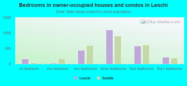 Bedrooms in owner-occupied houses and condos in Leschi