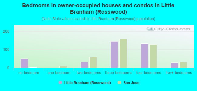 Bedrooms in owner-occupied houses and condos in Little Branham (Rosswood)