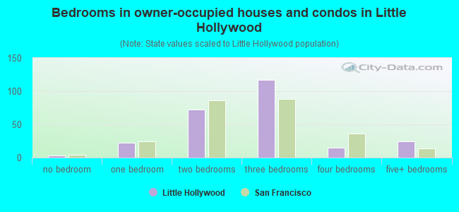 Bedrooms in owner-occupied houses and condos in Little Hollywood