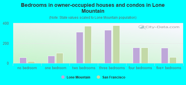 Bedrooms in owner-occupied houses and condos in Lone Mountain