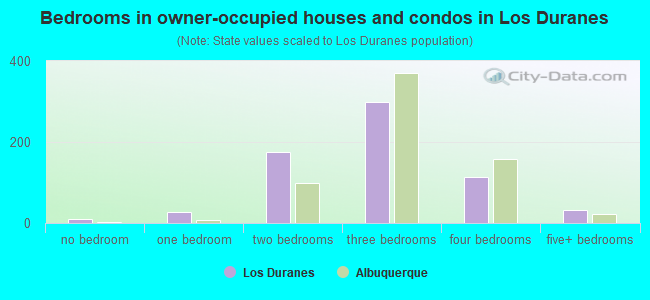 Bedrooms in owner-occupied houses and condos in Los Duranes