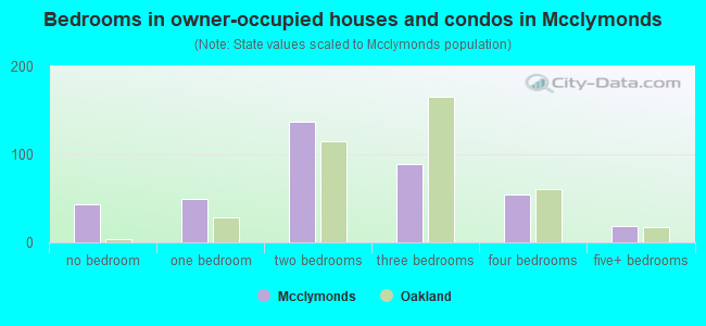 Bedrooms in owner-occupied houses and condos in Mcclymonds