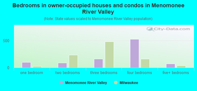 Bedrooms in owner-occupied houses and condos in Menomonee River Valley