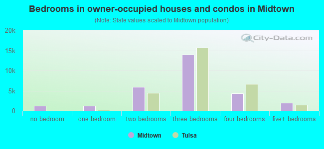 Bedrooms in owner-occupied houses and condos in Midtown