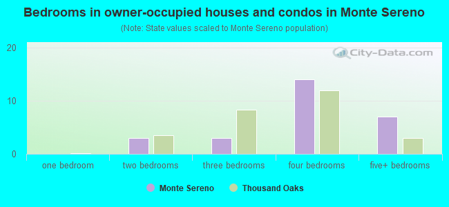 Bedrooms in owner-occupied houses and condos in Monte Sereno