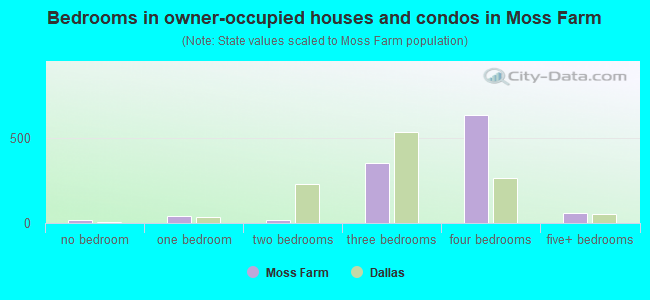 Bedrooms in owner-occupied houses and condos in Moss Farm