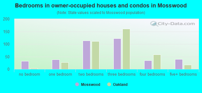 Bedrooms in owner-occupied houses and condos in Mosswood