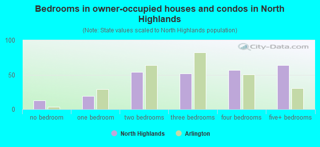 Bedrooms in owner-occupied houses and condos in North Highlands