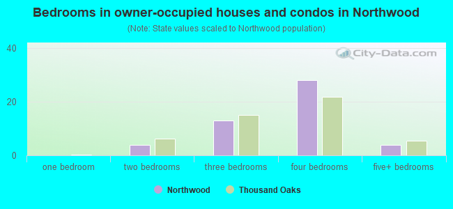 Bedrooms in owner-occupied houses and condos in Northwood