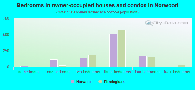 Bedrooms in owner-occupied houses and condos in Norwood