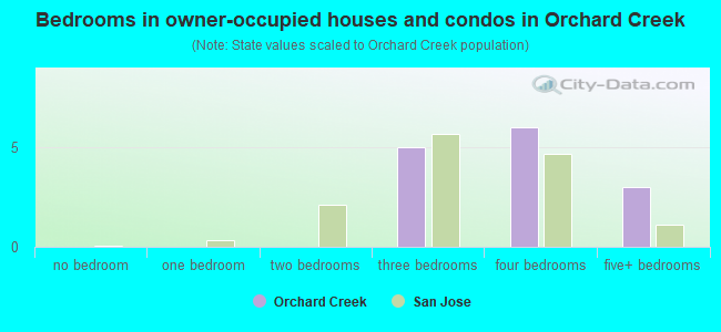 Bedrooms in owner-occupied houses and condos in Orchard Creek