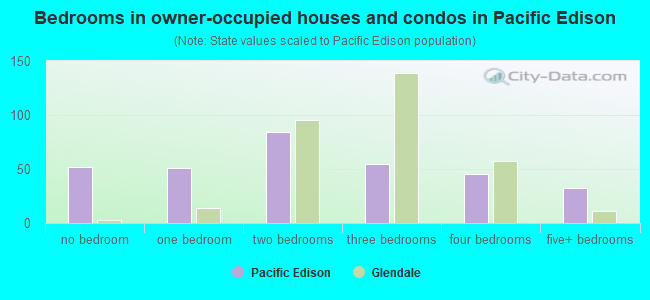 Bedrooms in owner-occupied houses and condos in Pacific Edison