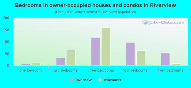 Bedrooms in owner-occupied houses and condos in Riverview
