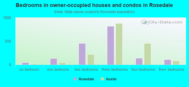 Bedrooms in owner-occupied houses and condos in Rosedale