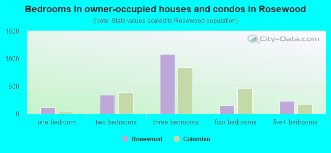 Bedrooms in owner-occupied houses and condos in Rosewood