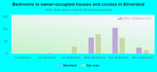 Bedrooms in owner-occupied houses and condos in Silverland
