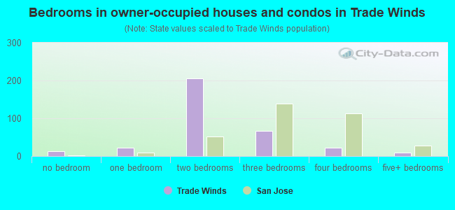 Bedrooms in owner-occupied houses and condos in Trade Winds
