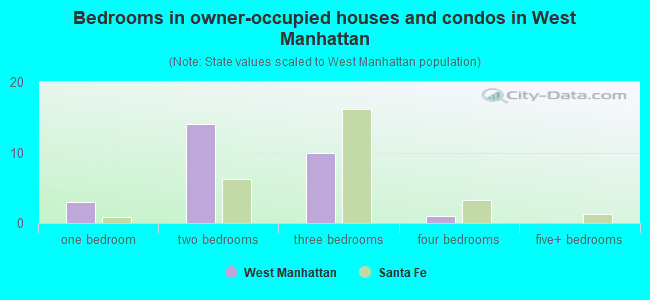 Bedrooms in owner-occupied houses and condos in West Manhattan