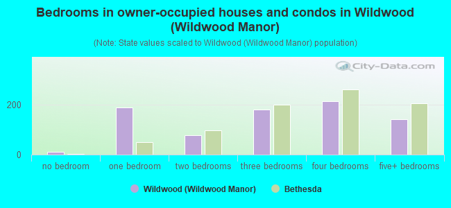 Bedrooms in owner-occupied houses and condos in Wildwood (Wildwood Manor)