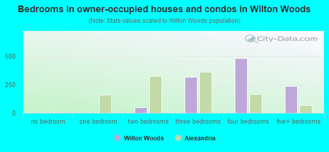 Bedrooms in owner-occupied houses and condos in Wilton Woods