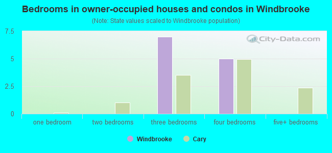 Bedrooms in owner-occupied houses and condos in Windbrooke
