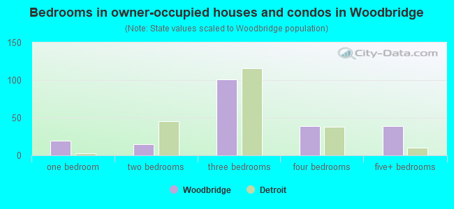 Bedrooms in owner-occupied houses and condos in Woodbridge