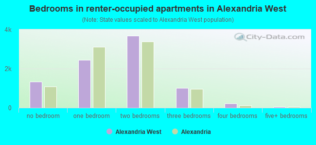 Bedrooms in renter-occupied apartments in Alexandria West