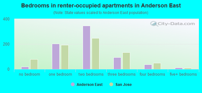 Bedrooms in renter-occupied apartments in Anderson East