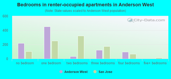 Bedrooms in renter-occupied apartments in Anderson West