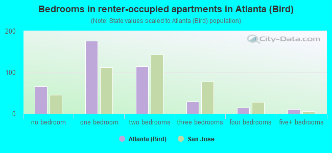 Bedrooms in renter-occupied apartments in Atlanta (Bird)