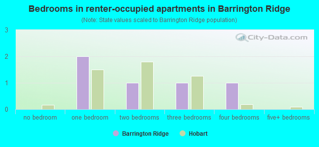 Bedrooms in renter-occupied apartments in Barrington Ridge