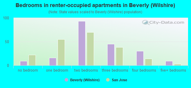 Bedrooms in renter-occupied apartments in Beverly (Wilshire)