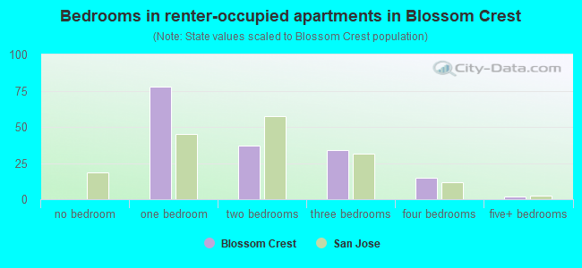 Bedrooms in renter-occupied apartments in Blossom Crest