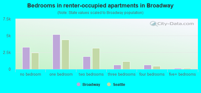 Bedrooms in renter-occupied apartments in Broadway