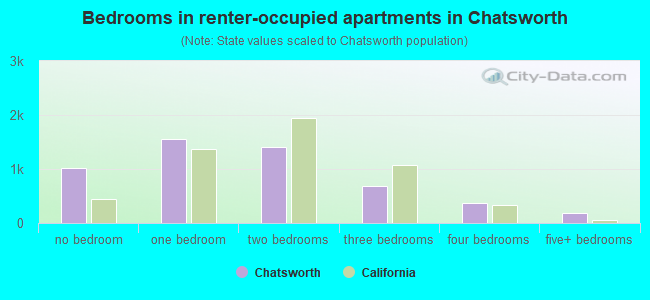 Bedrooms in renter-occupied apartments in Chatsworth