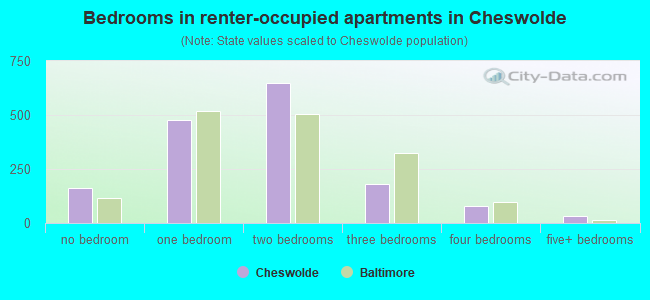 Bedrooms in renter-occupied apartments in Cheswolde