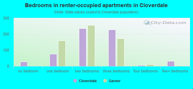 Bedrooms in renter-occupied apartments in Cloverdale