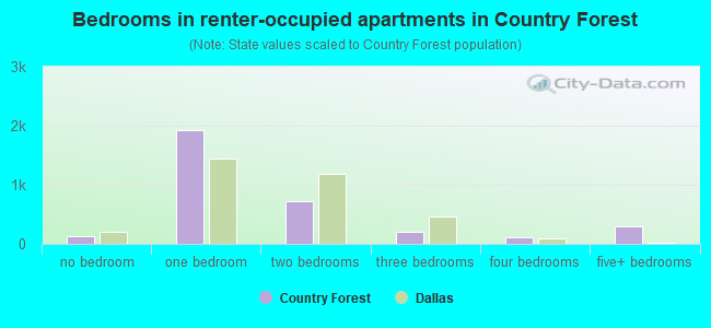 Bedrooms in renter-occupied apartments in Country Forest