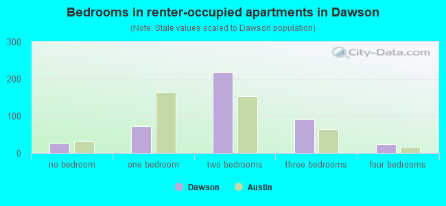 Bedrooms in renter-occupied apartments in Dawson