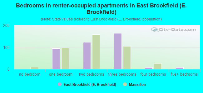 Bedrooms in renter-occupied apartments in East Brookfield (E. Brookfield)