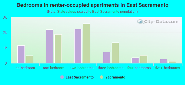 Bedrooms in renter-occupied apartments in East Sacramento