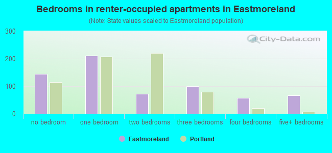 Bedrooms in renter-occupied apartments in Eastmoreland