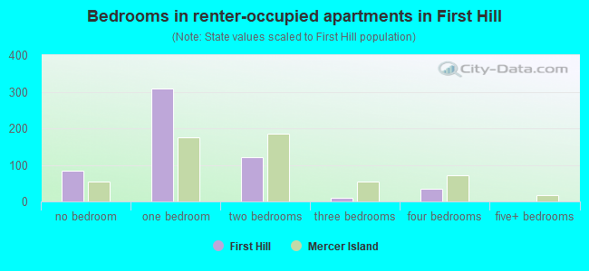 Bedrooms in renter-occupied apartments in First Hill