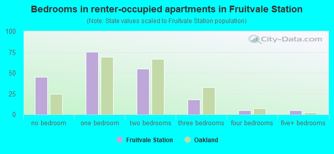 Bedrooms in renter-occupied apartments in Fruitvale Station