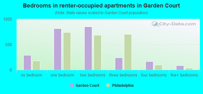 Bedrooms in renter-occupied apartments in Garden Court