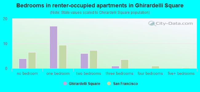 Bedrooms in renter-occupied apartments in Ghirardelli Square