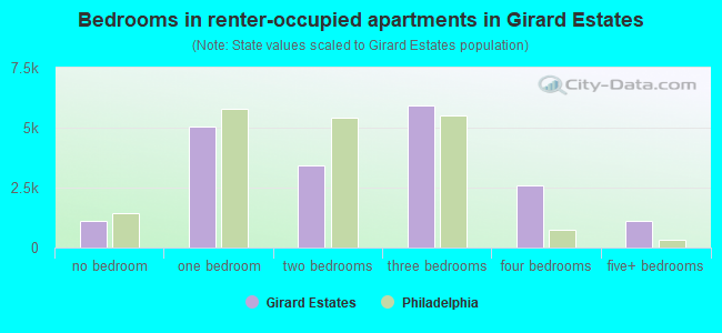 Bedrooms in renter-occupied apartments in Girard Estates