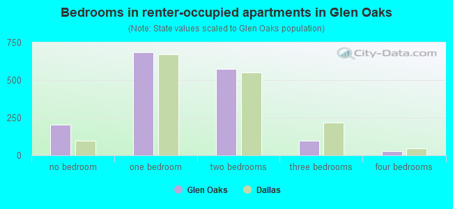 Bedrooms in renter-occupied apartments in Glen Oaks