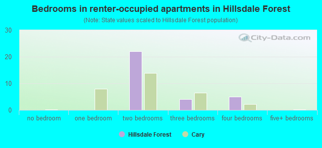 Bedrooms in renter-occupied apartments in Hillsdale Forest